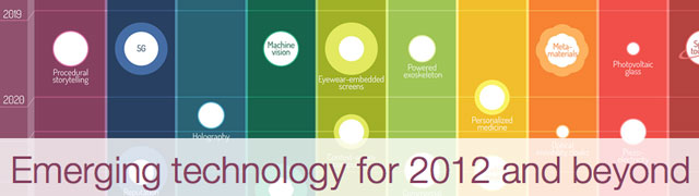 Emerging Technology for 2012 and beyond